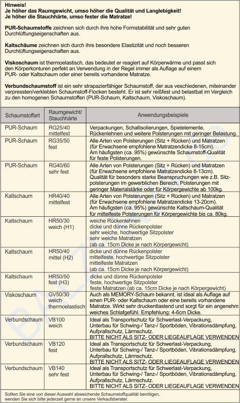 Tabelle-Schaumstoffempfehlung-Internet584ec002749da